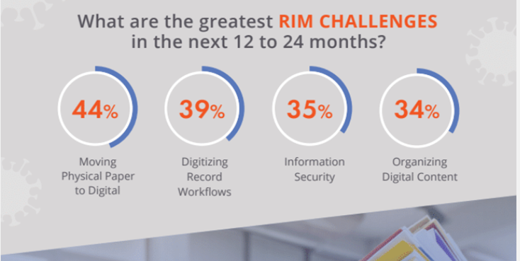 44% of respondents see moving physical paper to digital as their greatest rim challenge in the next 12-24 months.